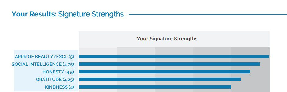 My Top 5 Character Strengths According To The VIA Institute